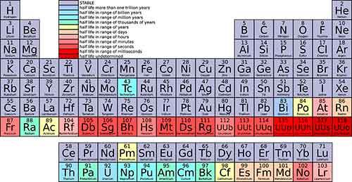 Ununpentium - Atomic Number 115, Isotope 291 | Uup Symbol ...  Ununpentium - A...